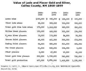 Aug. 25 illustration.Value of load and placer mining